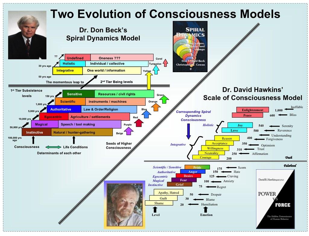 Úroveň vědomí versus spirální - spirálová dynamika