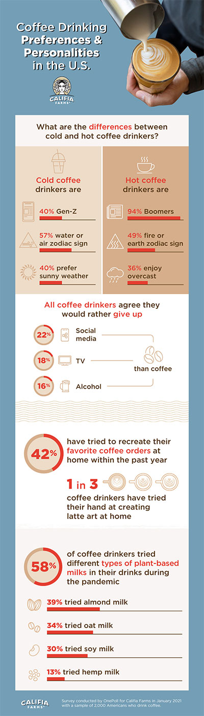 Co o vás řekne káva