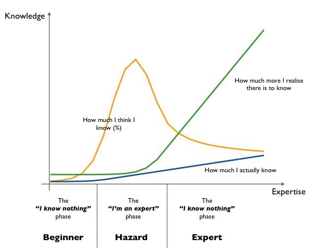 Dunning-Krugerův efekt