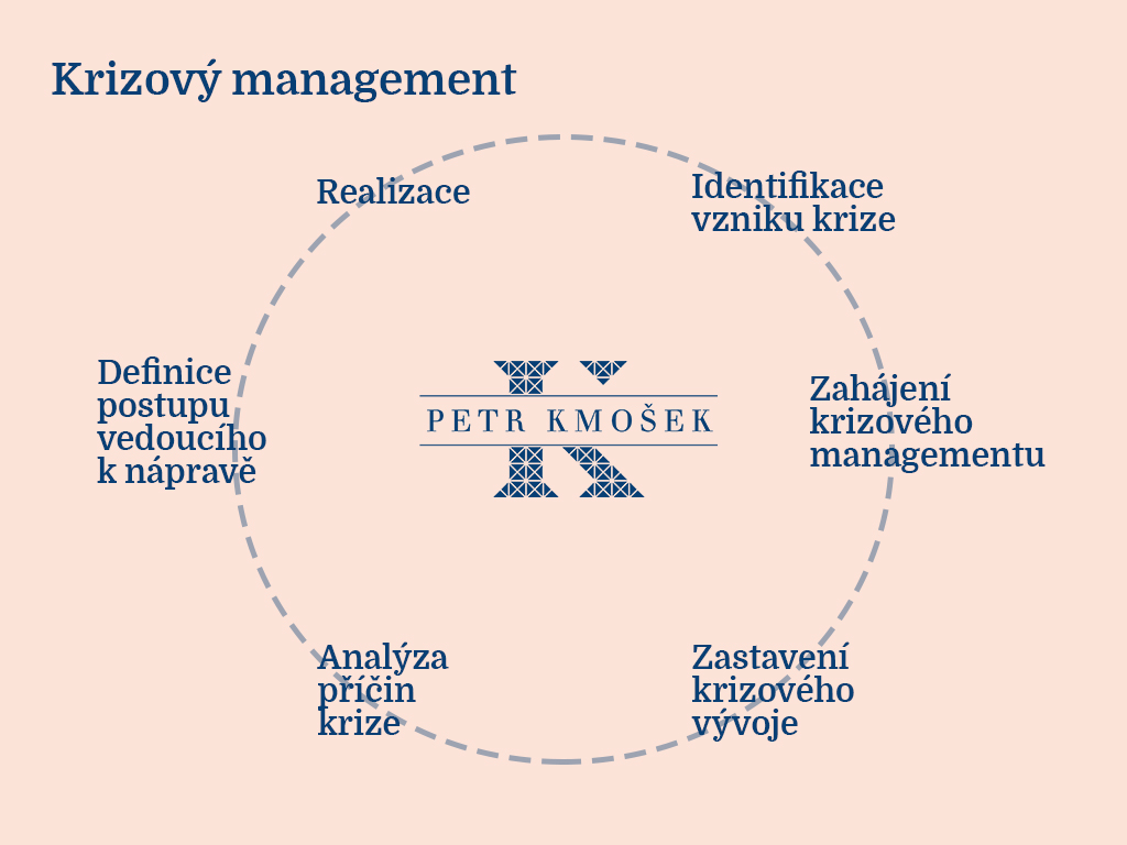 Krizový manažer popis a vlastnosti