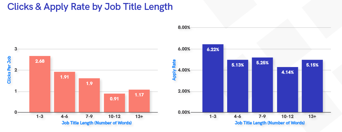 Pracovní inzerce a délka titulku