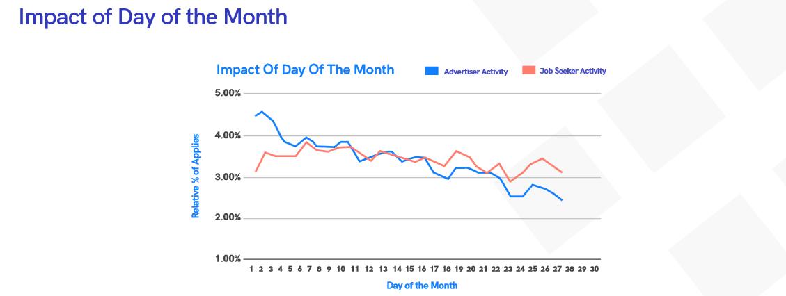 Pracovní inzerce a dny v měsíci
