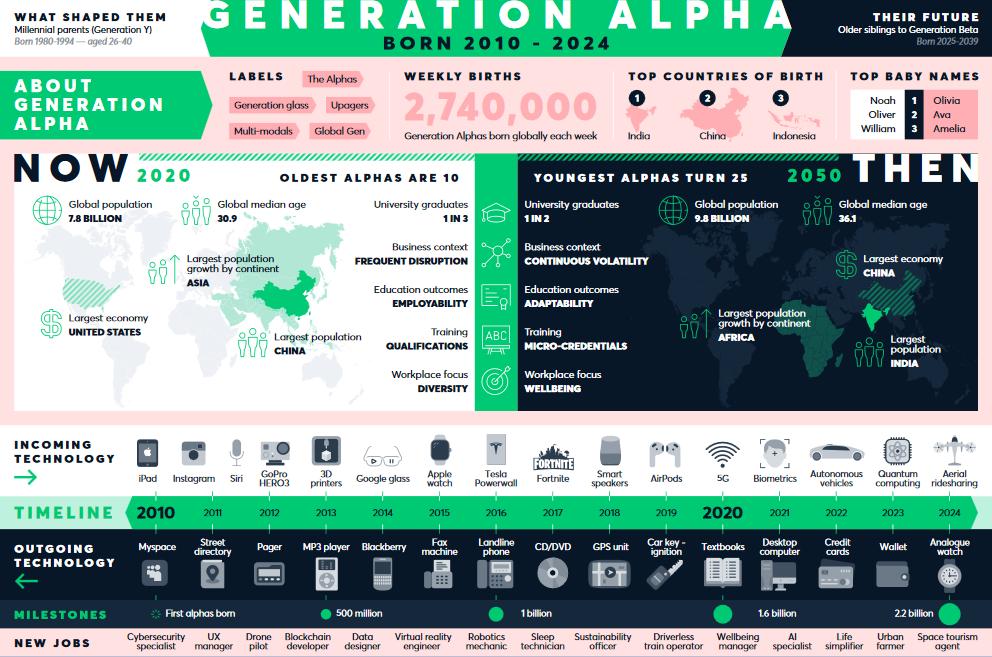 Generace Alfa