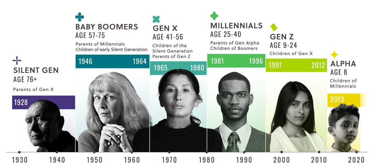 Generace přehled