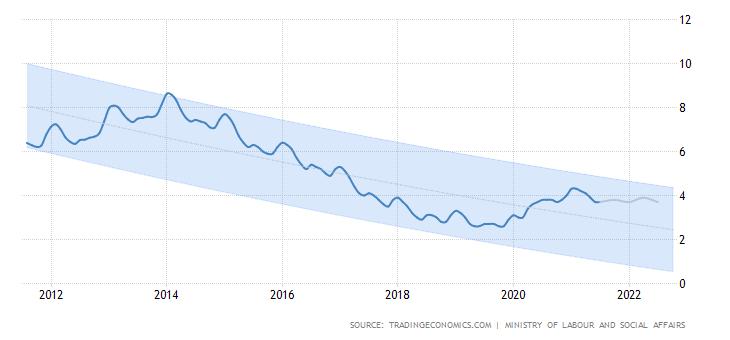 Vývoj nezaměstnanost Česká republika