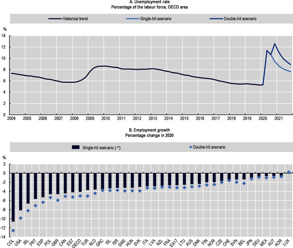 Nezaměstnanost OECD 2020 - 2021