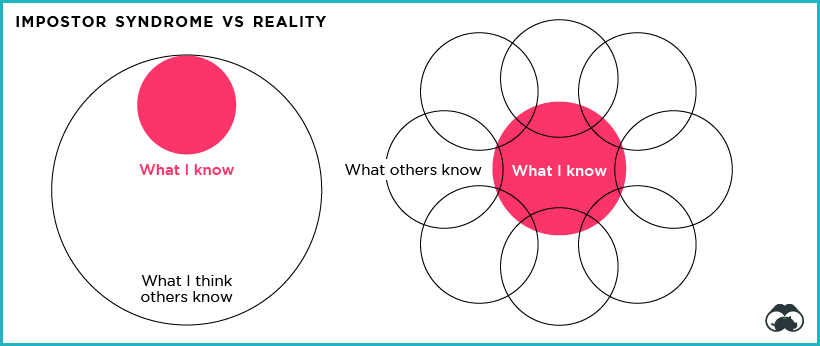 Impostor syndrome diagram