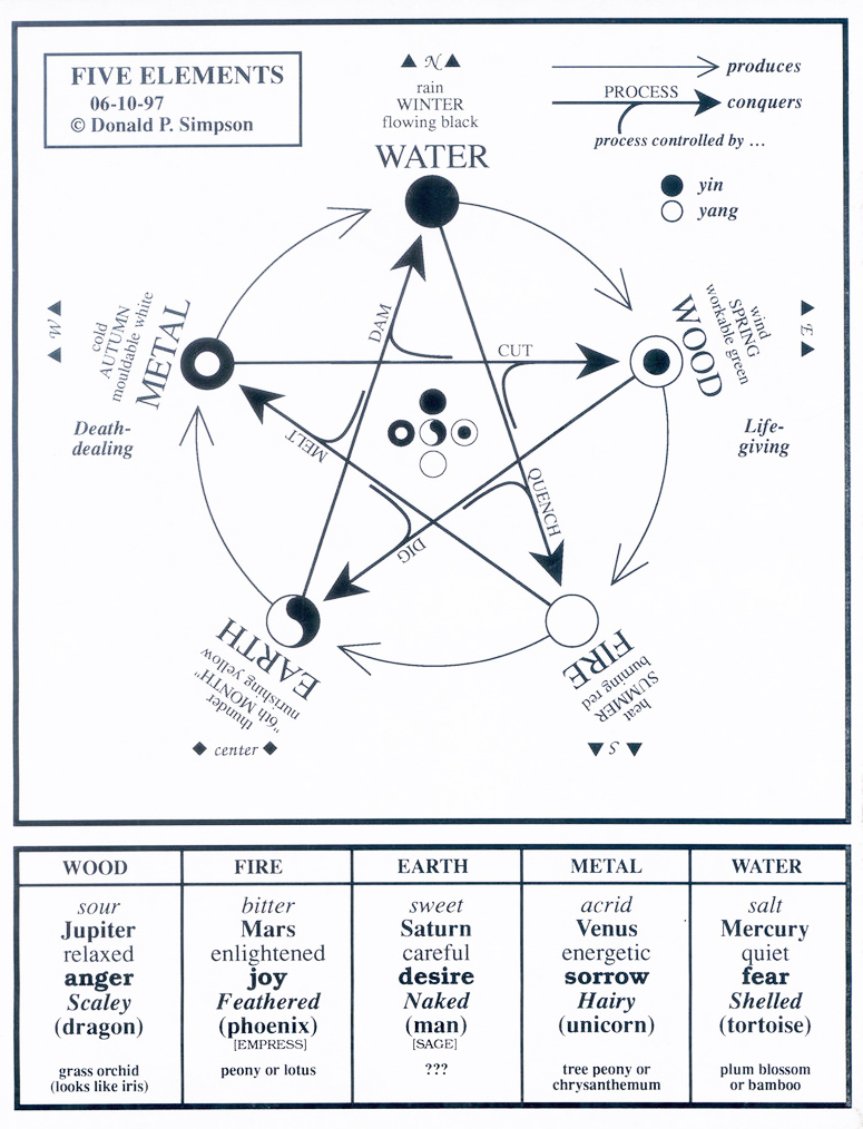 Pět elementů, živlů TAO